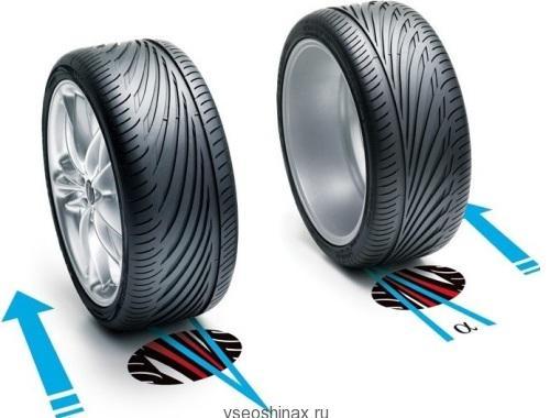 внутряя и внешняя сторона шины