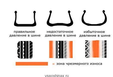 давление в шине