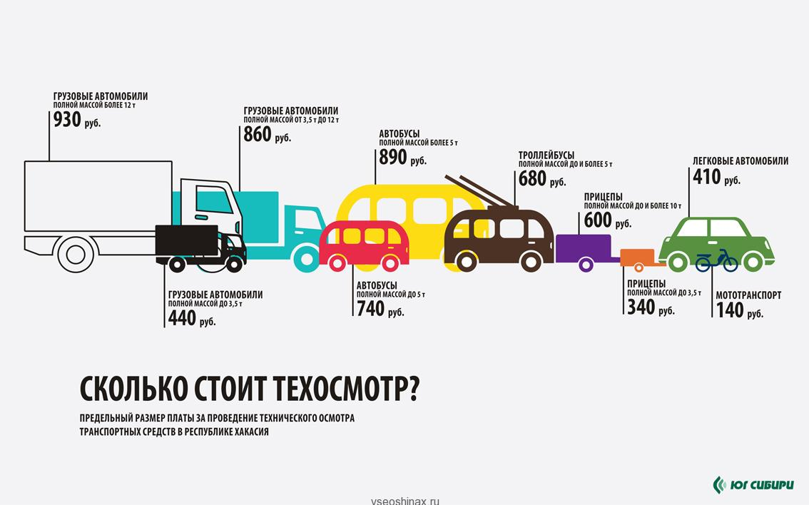Стоимость техосмотра в 2015 г.