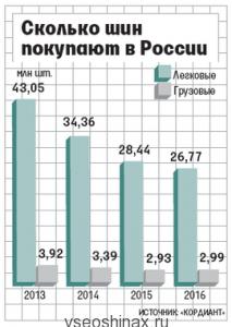 Экспорт российских шин растет из-за избытка мощностей