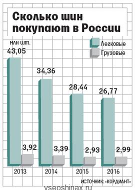 таблица рынок шин в России