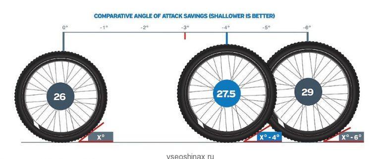 разремы покрышек для велосипеда и углы