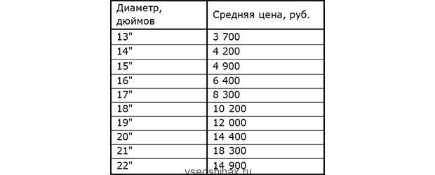 цены на шины