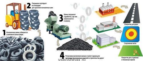 Схема переработки шин