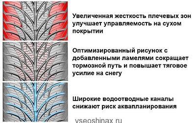 Continental выпускает новые всесезонные шины!
