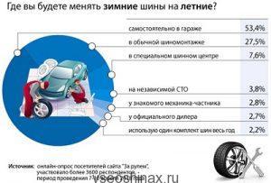 Как россияне поменяю шины в 2018?