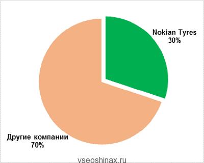 Доля Нокиан в России