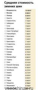 Цены на шины в России