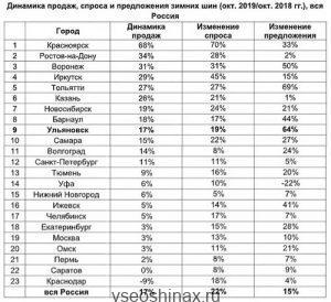 Данные «Авито» по продажи шин за октябрь 2019
